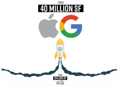 Google and Apple Growth