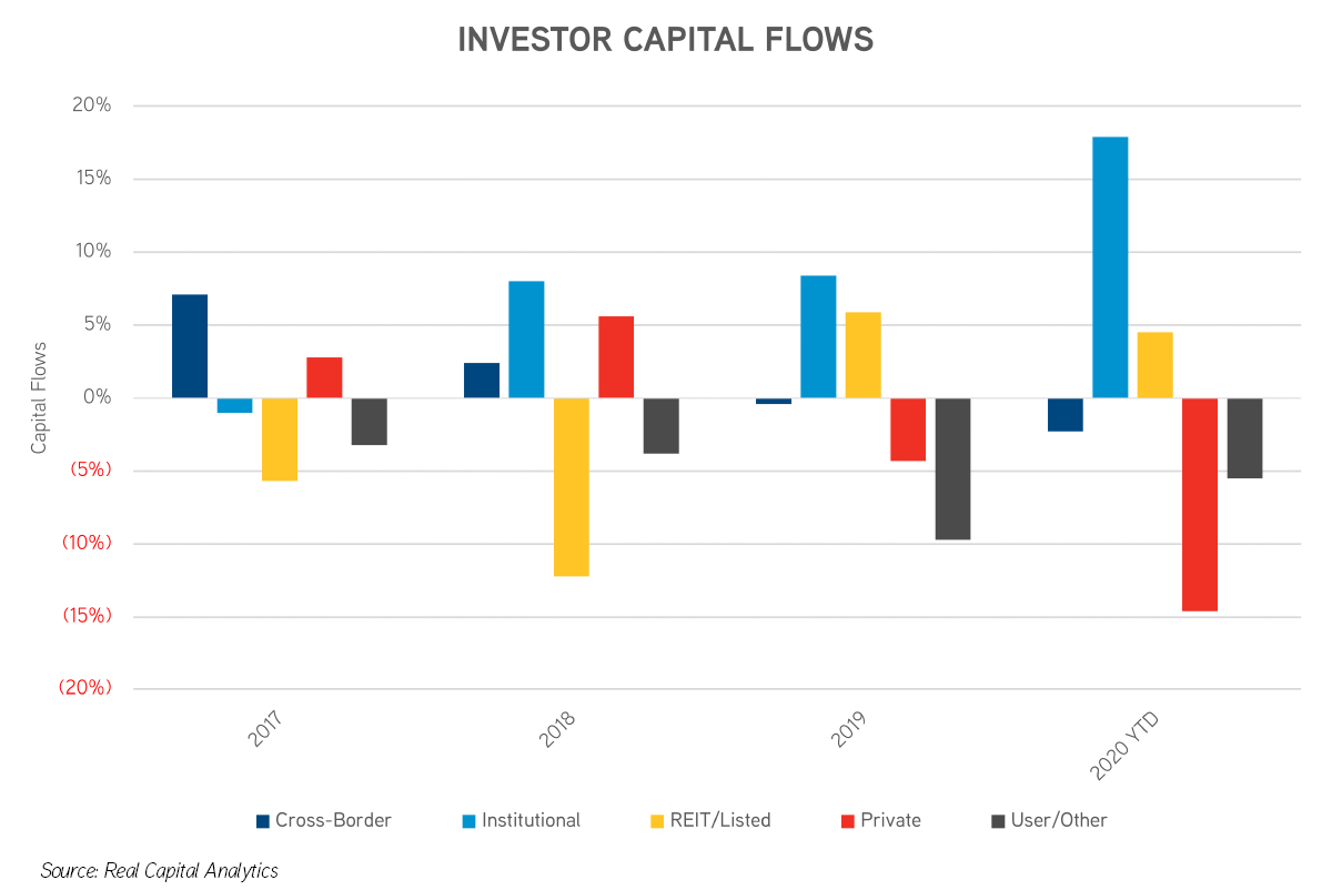 Investor Capital Flows