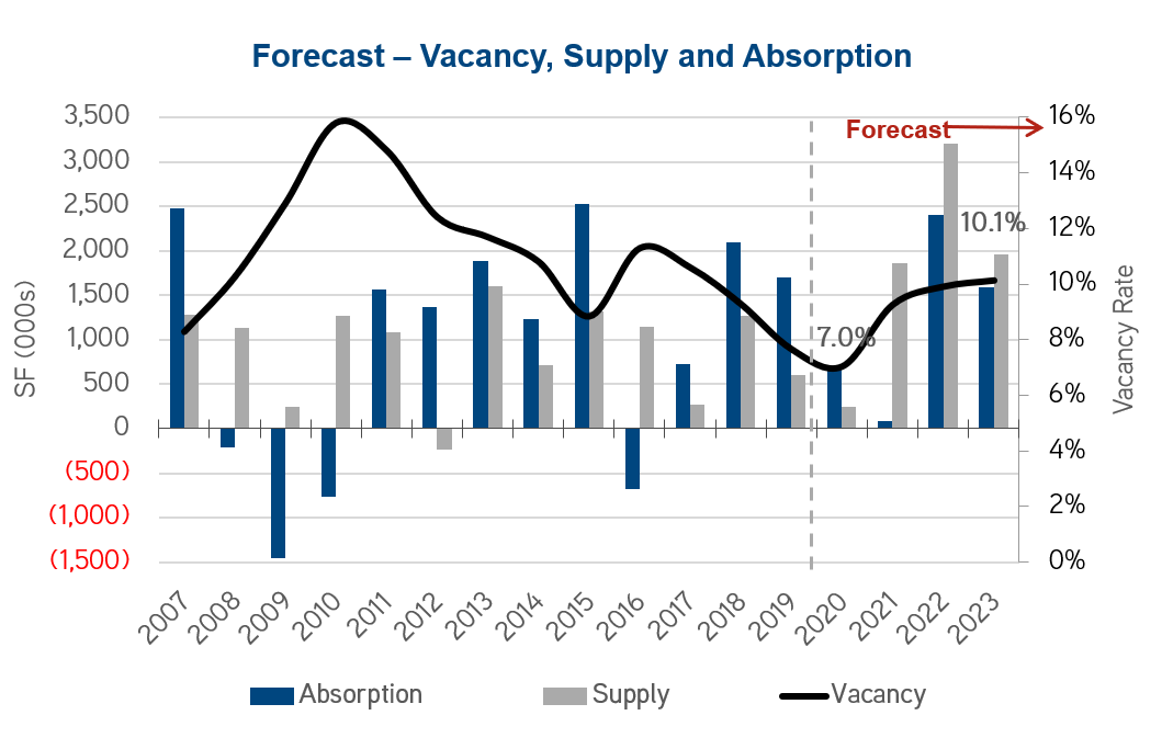 Forecast_Vacancy-Supply-Absorption