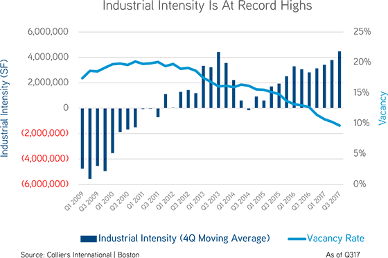 the-industrial-market-is-red-hot-560x372.png