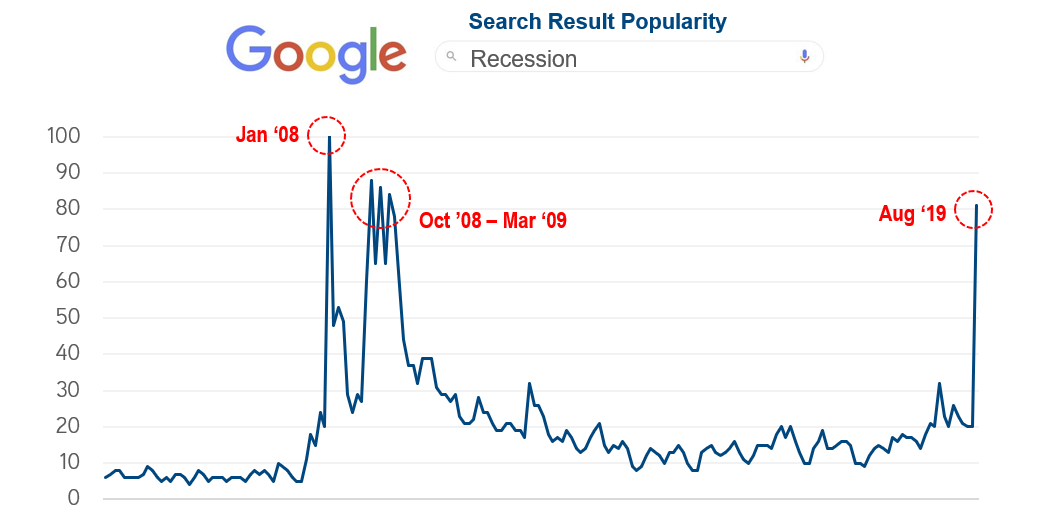 Google Search Result Popularity_Recession_cropped